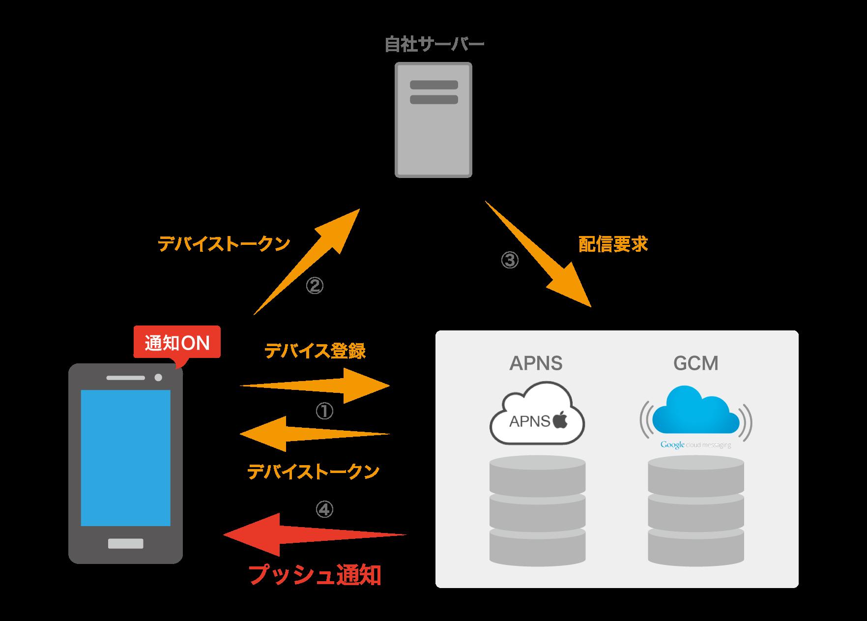 プッシュ通知の仕組み サービス開発者のためのプッシュ通知サービス